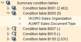 SAP condition tables with amount of records