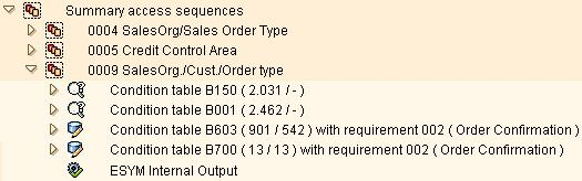 SAP pricing access sequence with condition tables